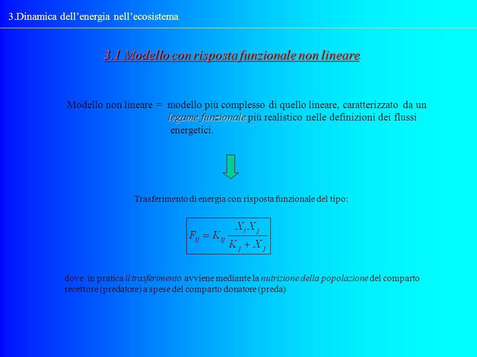 3.1 Modello con risposta funzionale non lineare.