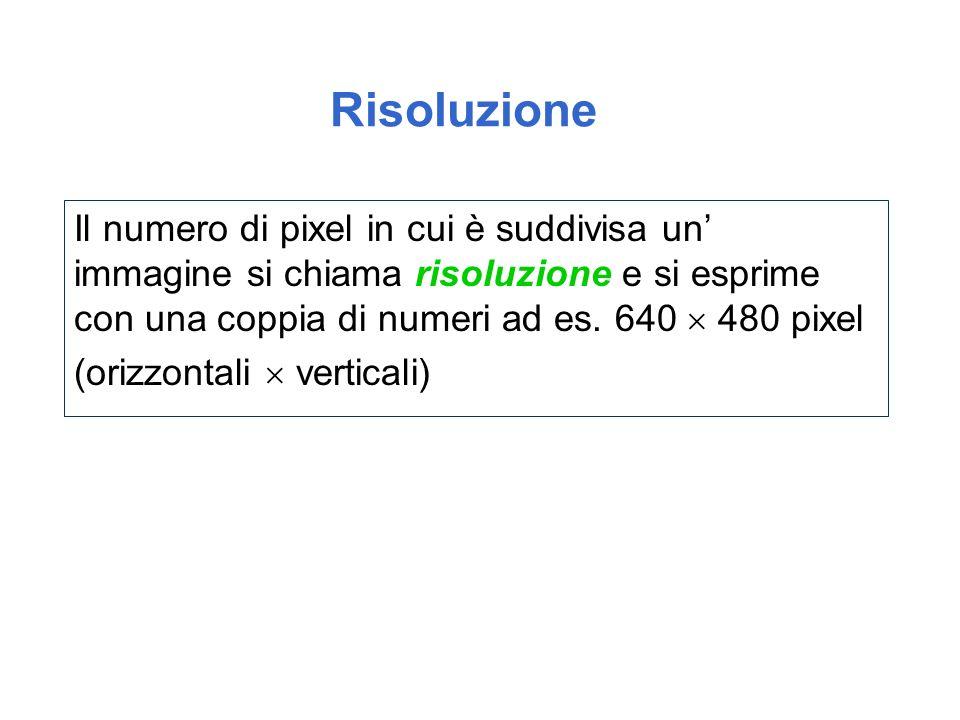 Risoluzione Il numero di pixel in cui è suddivisa un' immagine si chiama risoluzione e si esprime con una coppia di numeri ad es. 640  480 pixel.