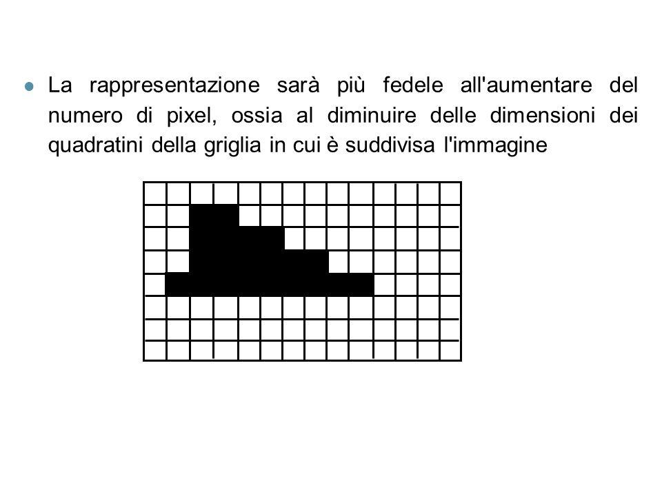 La rappresentazione sarà più fedele all aumentare del numero di pixel, ossia al diminuire delle dimensioni dei quadratini della griglia in cui è suddivisa l immagine