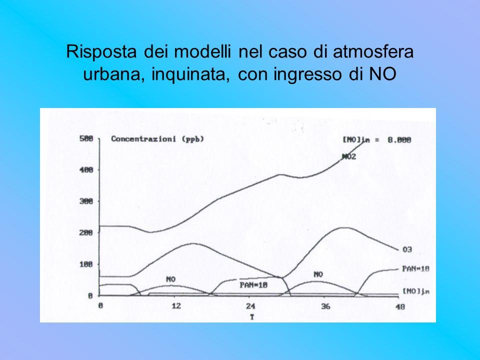 Risposta dei modelli nel caso di atmosfera urbana, inquinata, con ingresso di NO