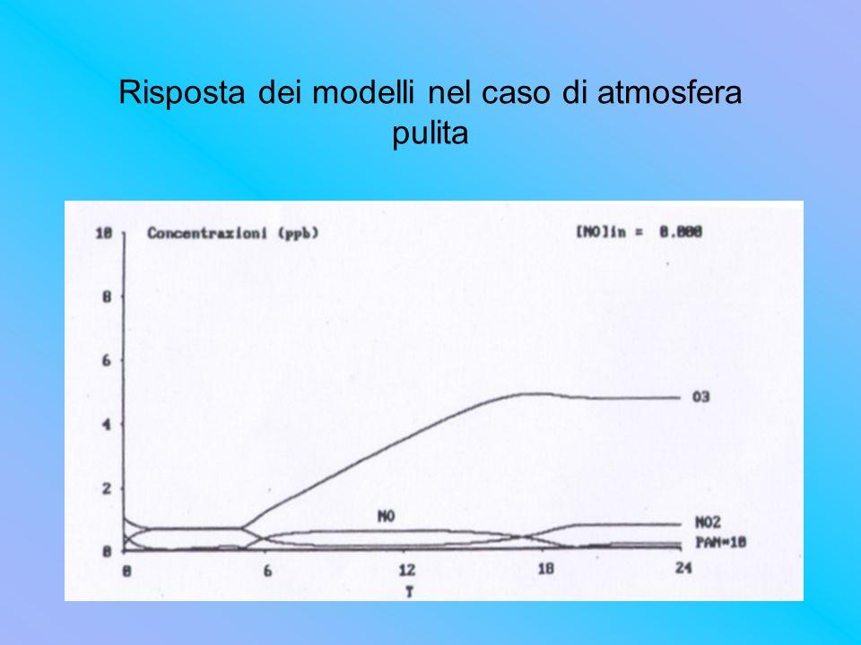 Risposta dei modelli nel caso di atmosfera pulita