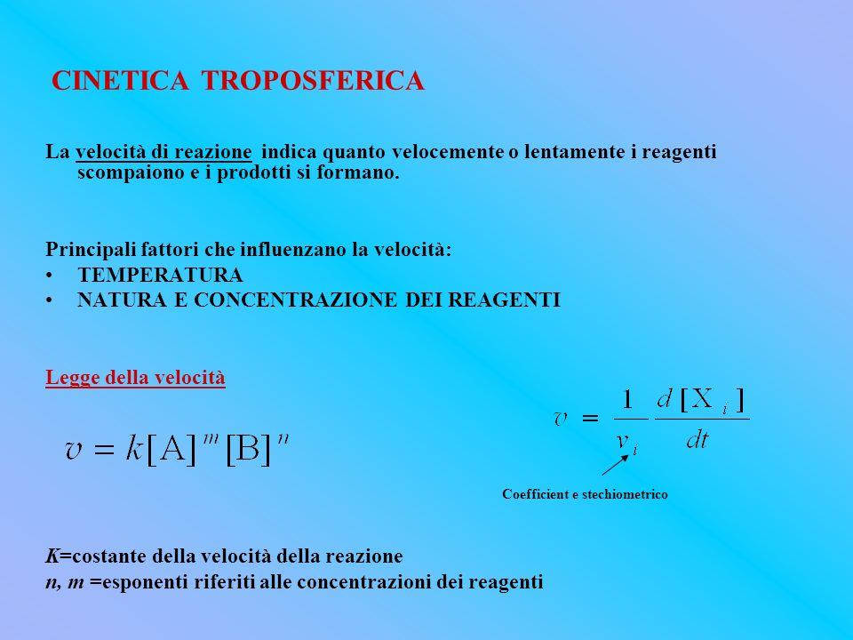 CINETICA TROPOSFERICA