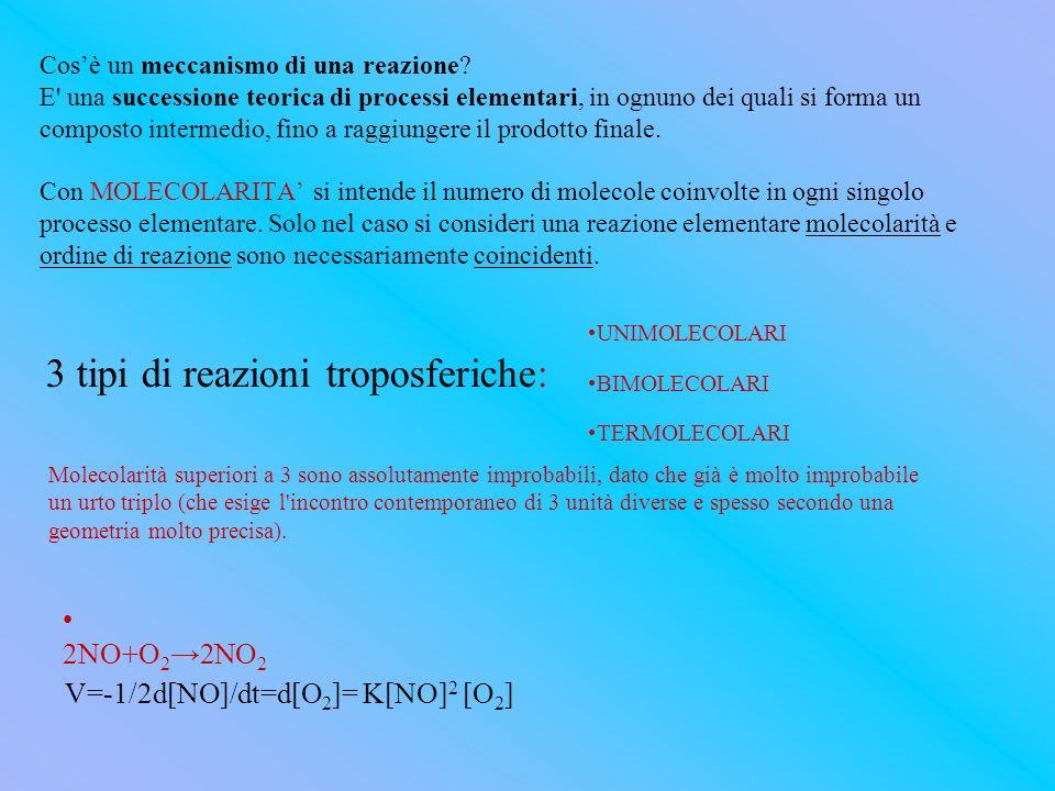 3 tipi di reazioni troposferiche: