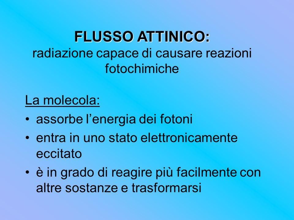 FLUSSO ATTINICO: radiazione capace di causare reazioni fotochimiche