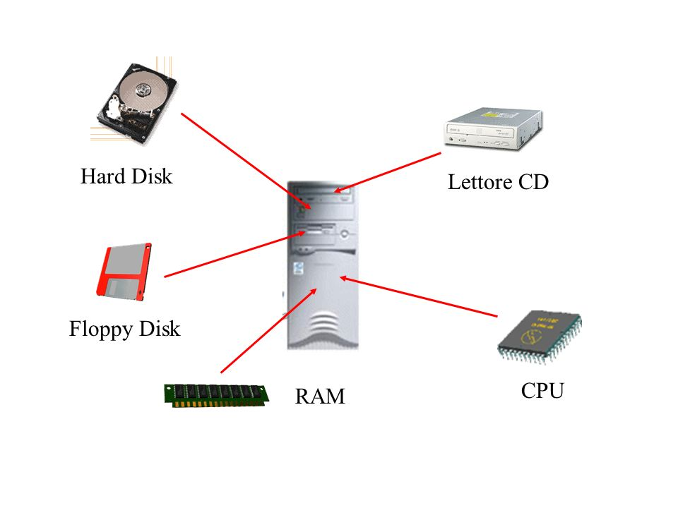 Hard Disk RAM CPU Lettore CD Floppy Disk