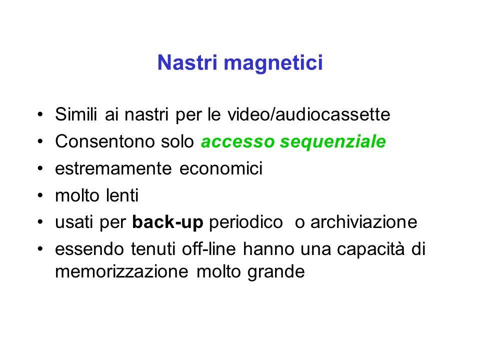 Nastri magnetici Simili ai nastri per le video/audiocassette