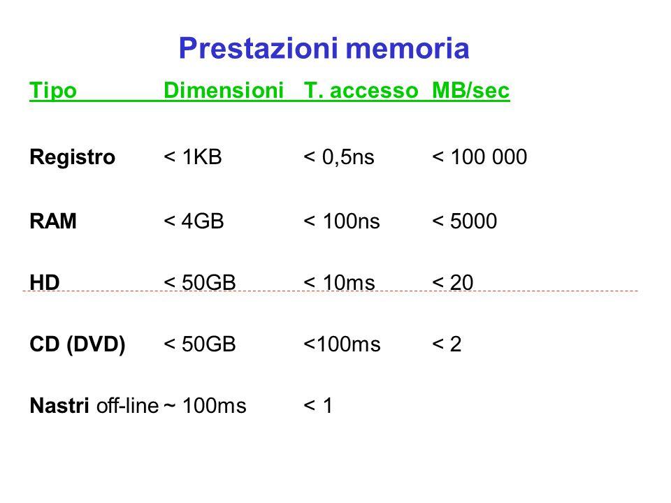 Prestazioni memoria Tipo Dimensioni T. accesso MB/sec