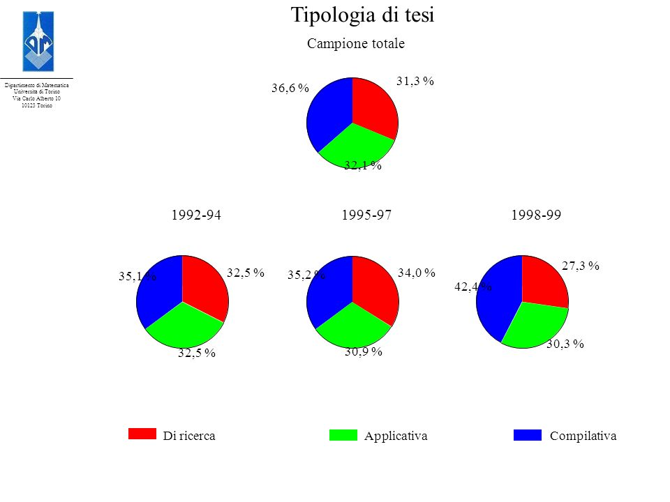 Tipologia di tesi Campione totale 1992-94 1995-97 1998-99 Di ricerca