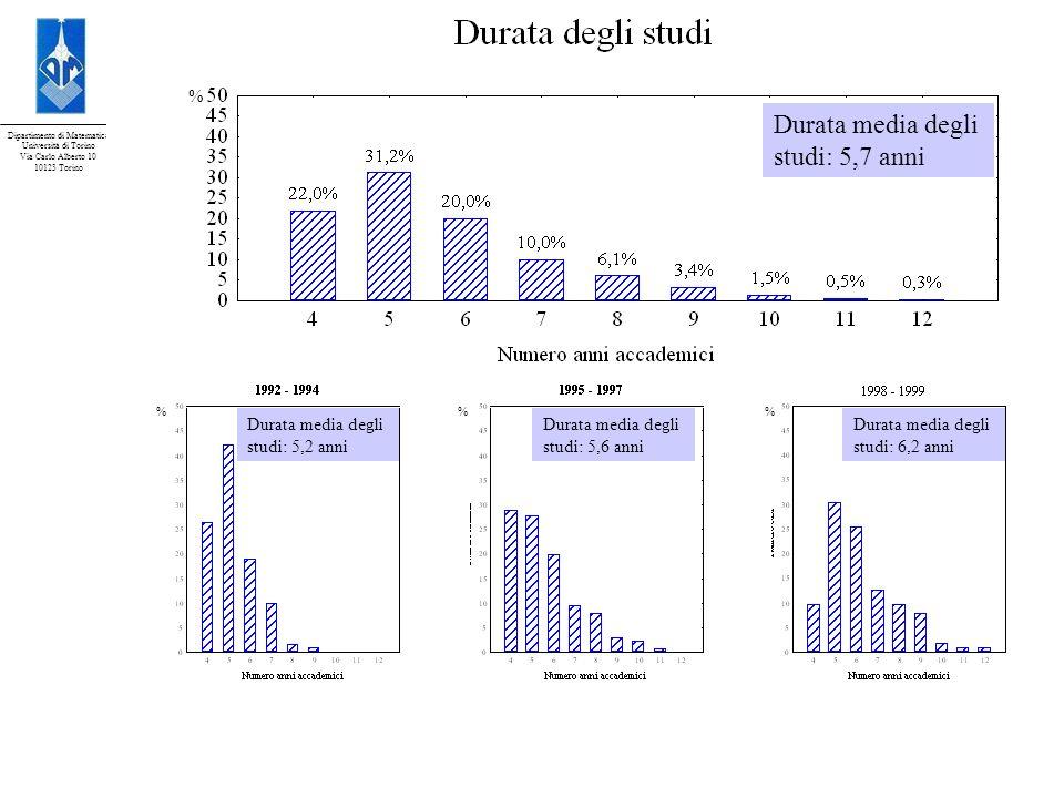 Durata media degli studi: 5,7 anni studi: 5,2 anni studi: 5,6 anni