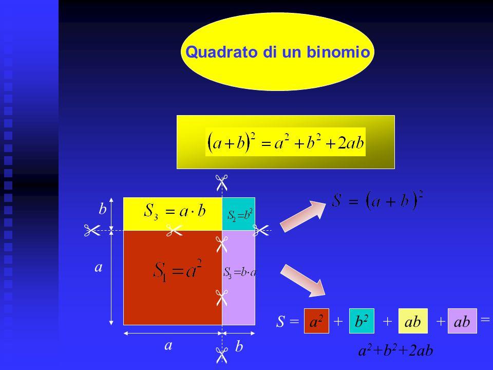 Quadrato di un binomio  b     a  S = a2 + b2 + ab + ab = a b a2+b2+2ab 
