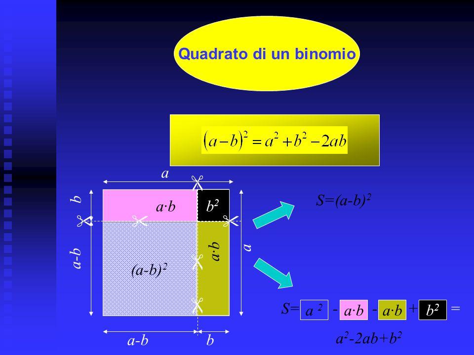 Quadrato di un binomio a.  b. a-b. a·b. a2. a·b. b2. a. S=(a-b)2.    (a-b)2.  
