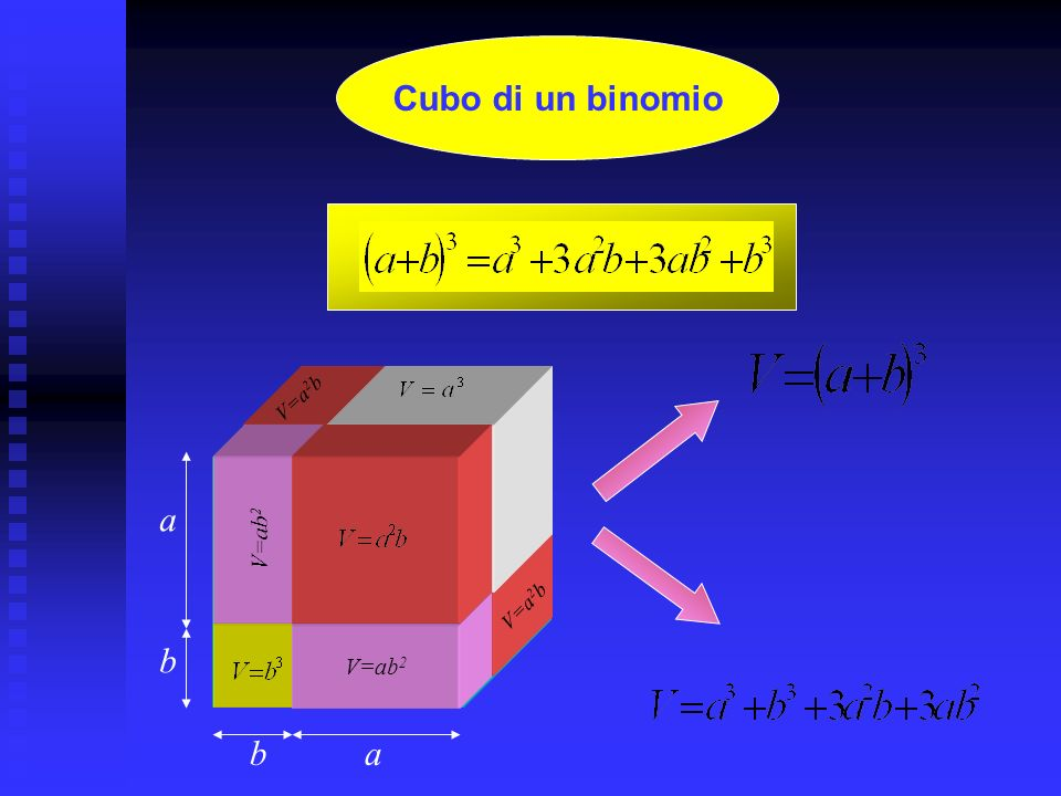 Cubo di un binomio V=a2b V=ab2 a V=a2b V=ab2 V=ab2 b b a