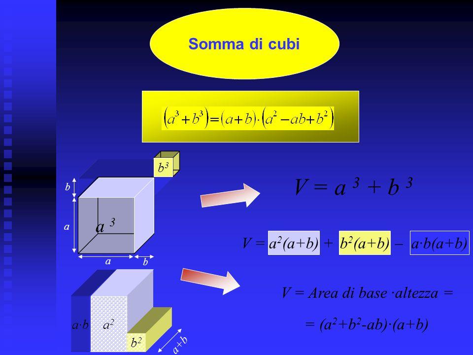 V = a 3 + b 3 a 3 Somma di cubi V = a2(a+b) + b2(a+b) – a·b(a+b)