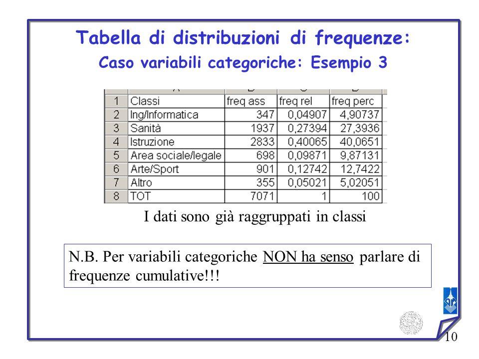 Tabella di distribuzioni di frequenze: