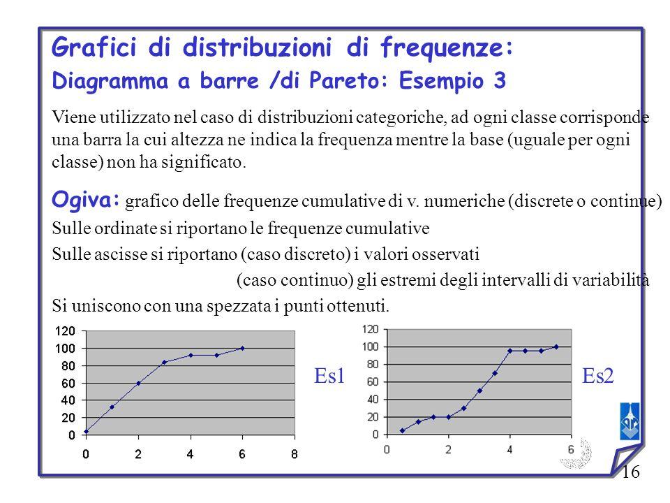 Grafici di distribuzioni di frequenze:
