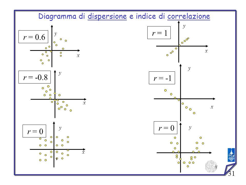 Diagramma di dispersione e indice di correlazione