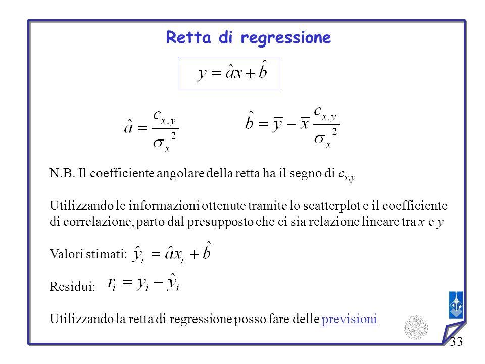 Retta di regressione N.B. Il coefficiente angolare della retta ha il segno di cx,y.