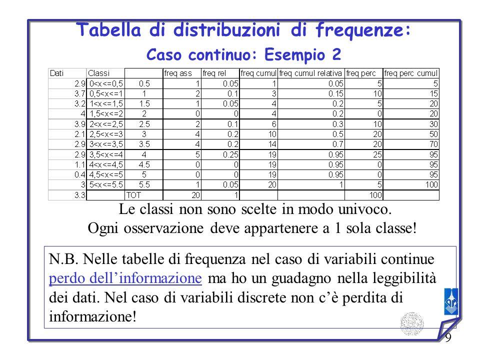 Tabella di distribuzioni di frequenze: Caso continuo: Esempio 2