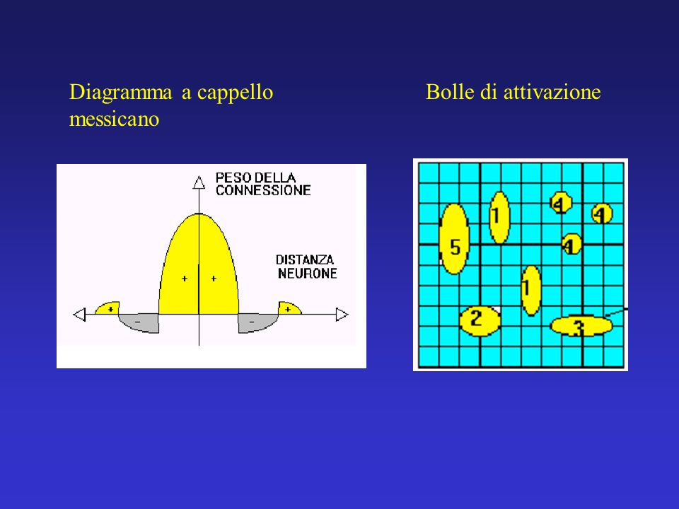 Diagramma a cappello messicano
