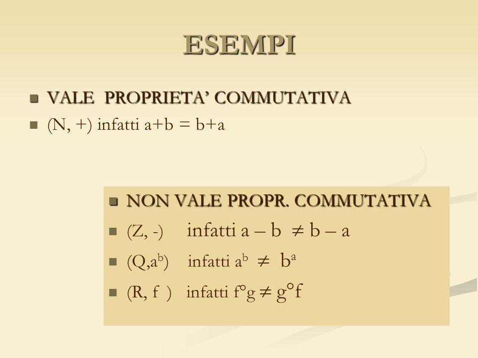 ESEMPI VALE PROPRIETA' COMMUTATIVA (N, +) infatti a+b = b+a