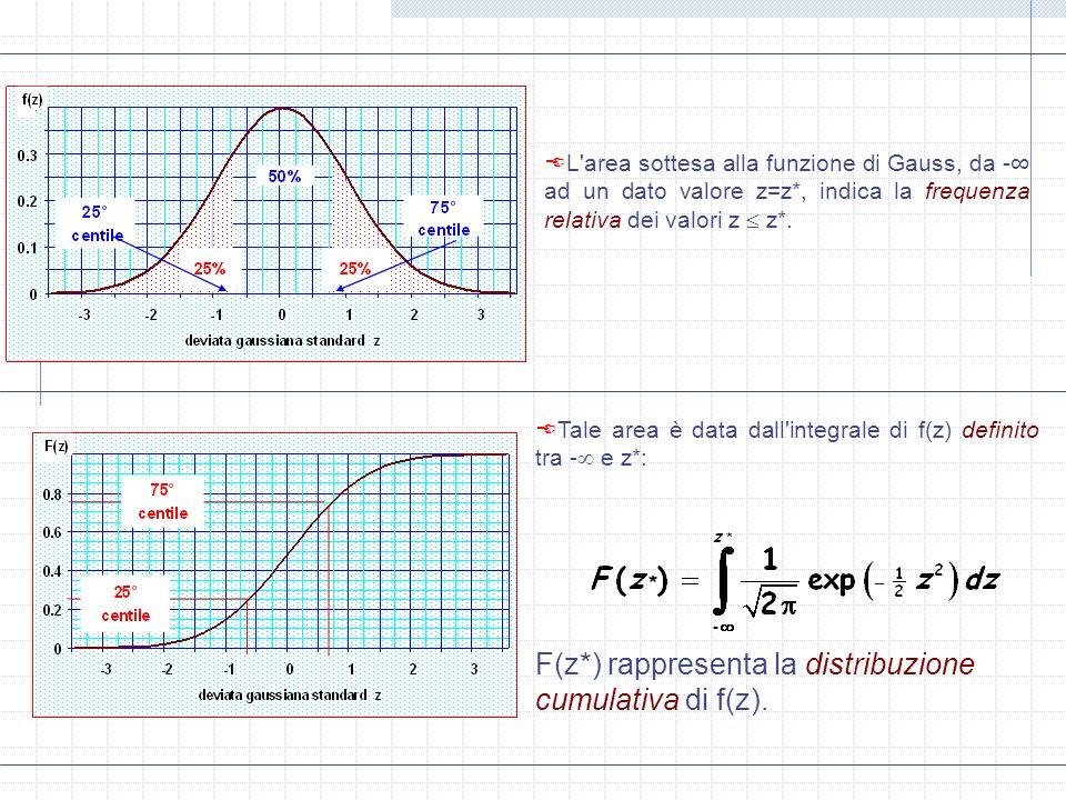 F(z*) rappresenta la distribuzione cumulativa di f(z).