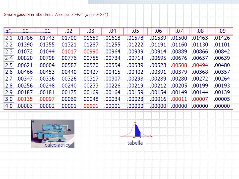 Deviata gaussiana Standard: Aree per z>+z* (o per z<-z*)