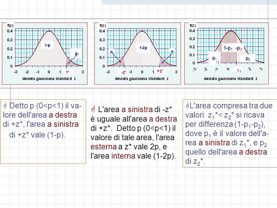Detto p (0<p<1) il va-lore dell area a destra di +z