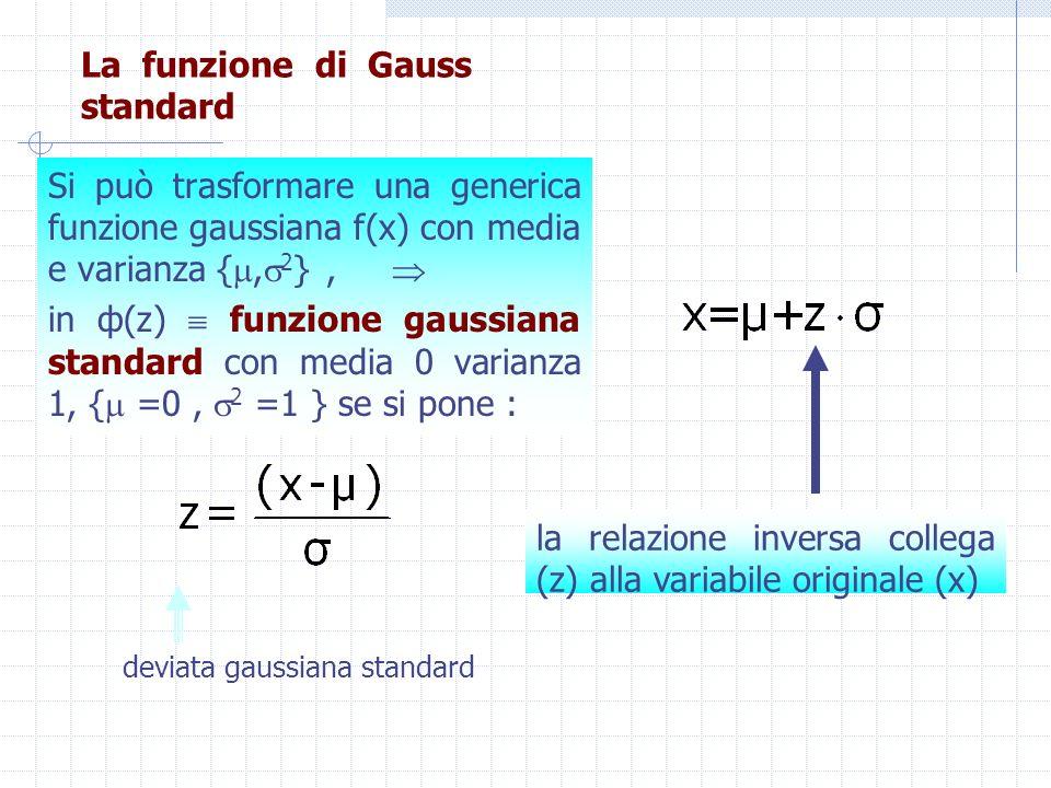 La funzione di Gauss standard