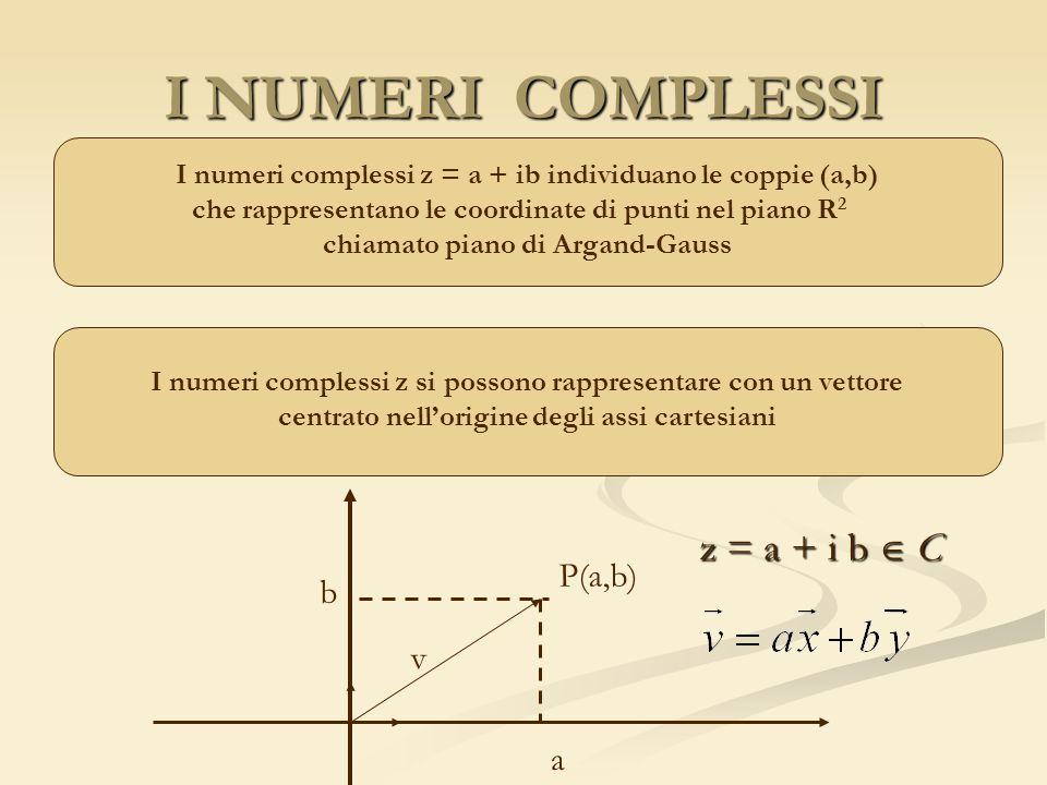 I NUMERI COMPLESSI z = a + i b  C P(a,b) b v a