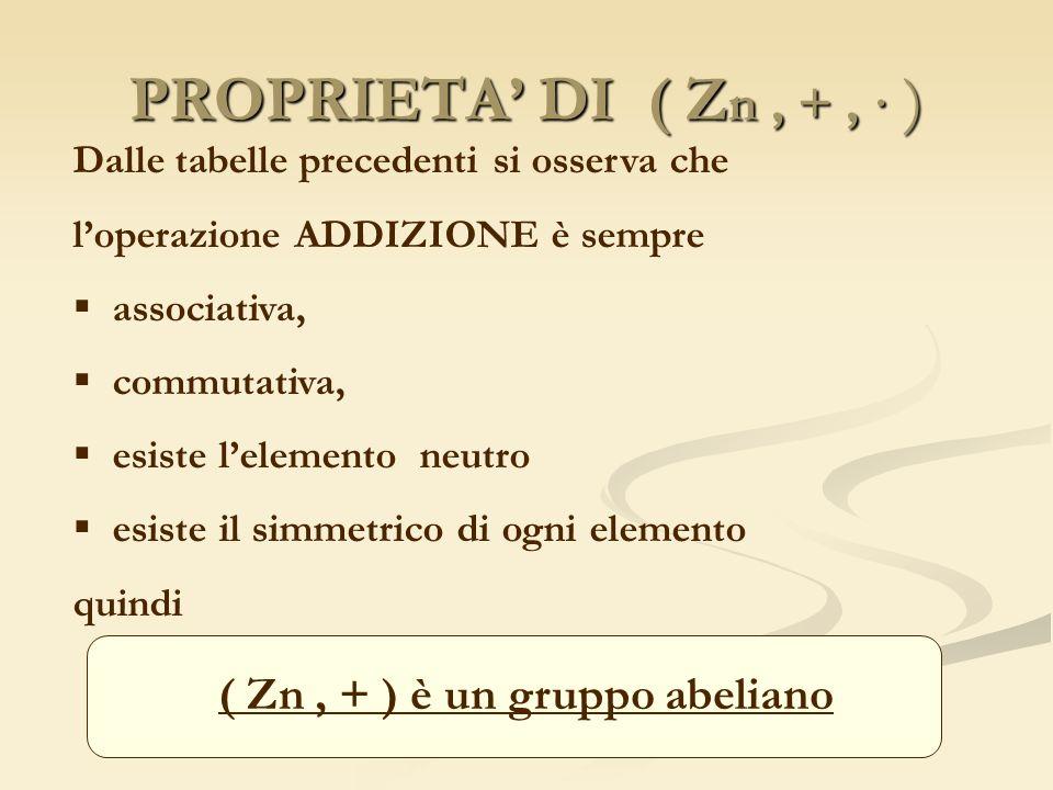 ( Zn , + ) è un gruppo abeliano