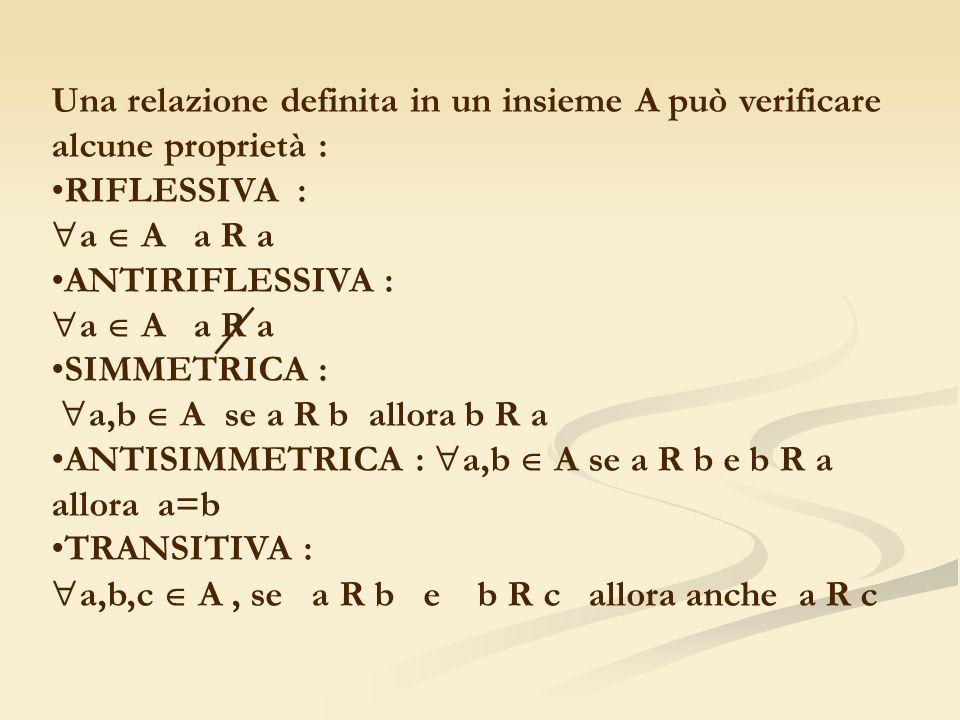Una relazione definita in un insieme A può verificare alcune proprietà :