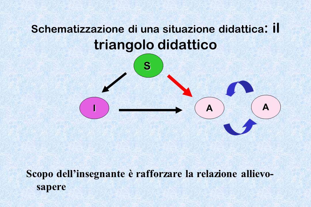 Schematizzazione di una situazione didattica: il triangolo didattico