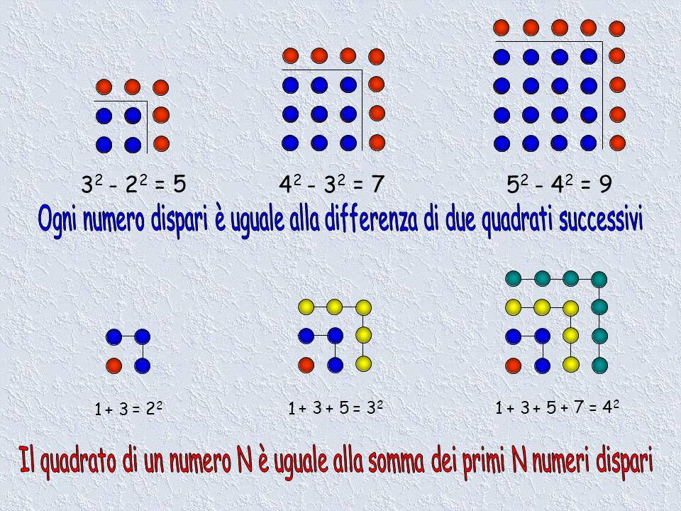 32- 22. = 5. 42. - 32. = 7. 52. - 42. = 9. Ogni numero dispari è uguale alla differenza di due quadrati successivi.