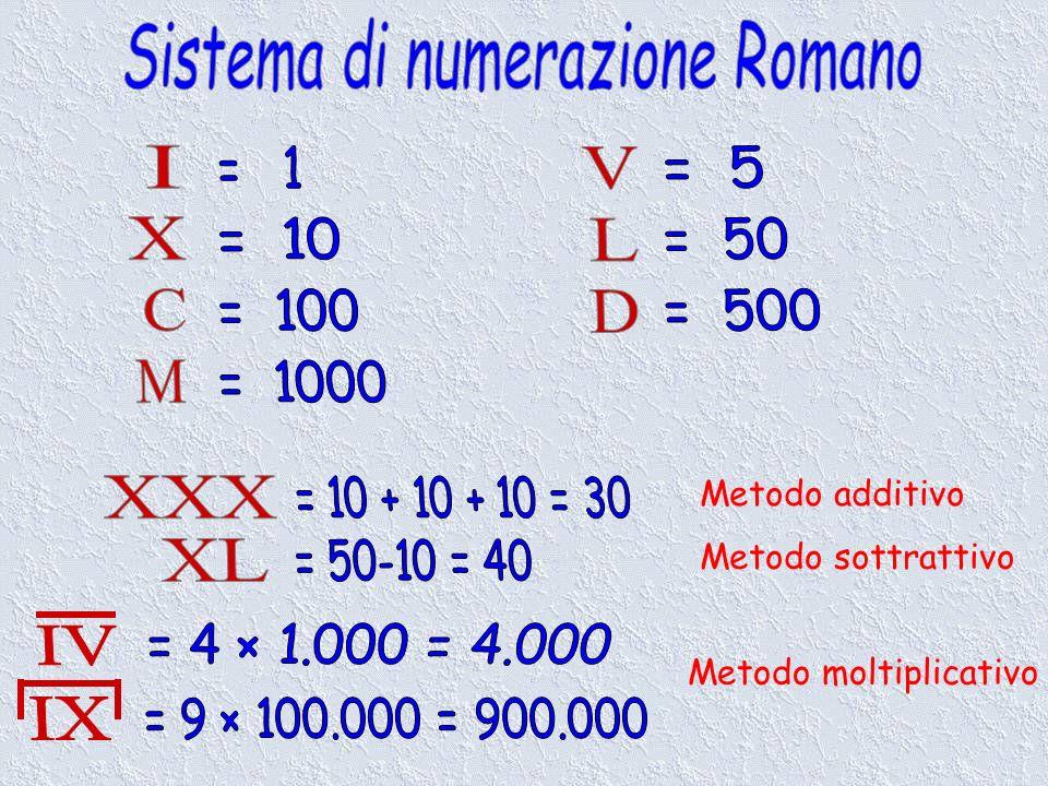 Sistema di numerazione Romano