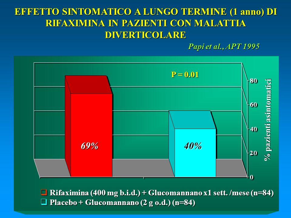 % pazienti asintomatici