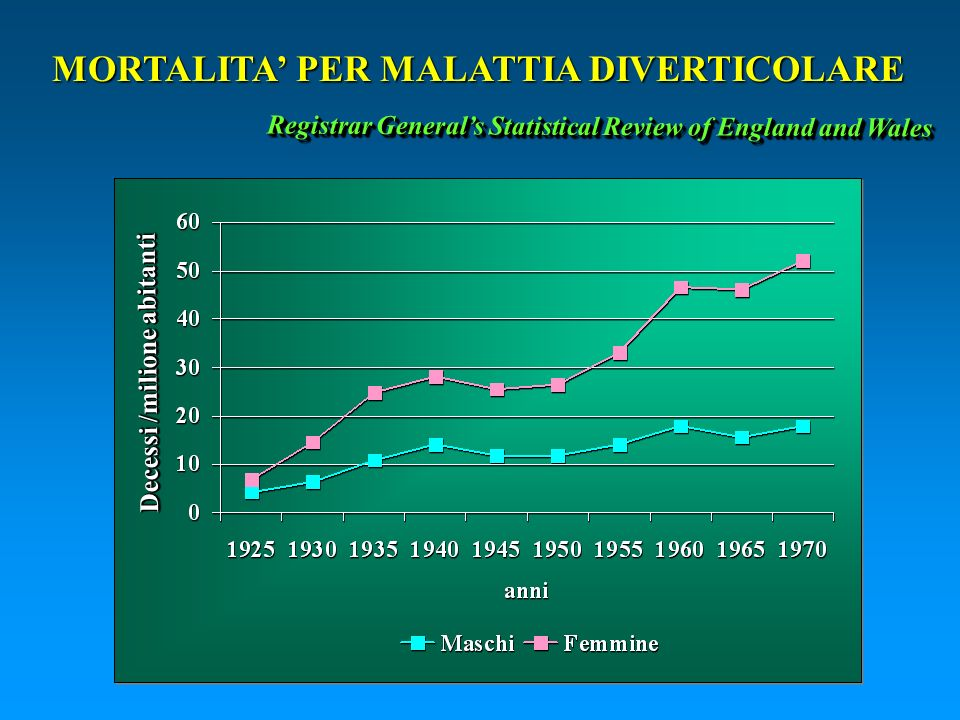 MORTALITA' PER MALATTIA DIVERTICOLARE