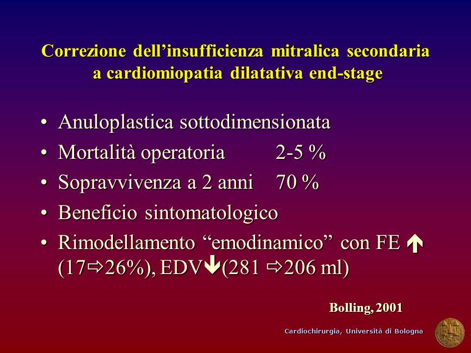 Anuloplastica sottodimensionata Mortalità operatoria 2-5 %