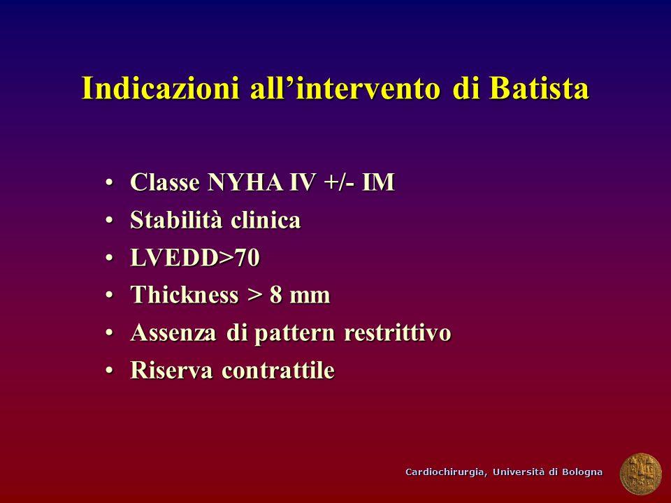 Indicazioni all'intervento di Batista