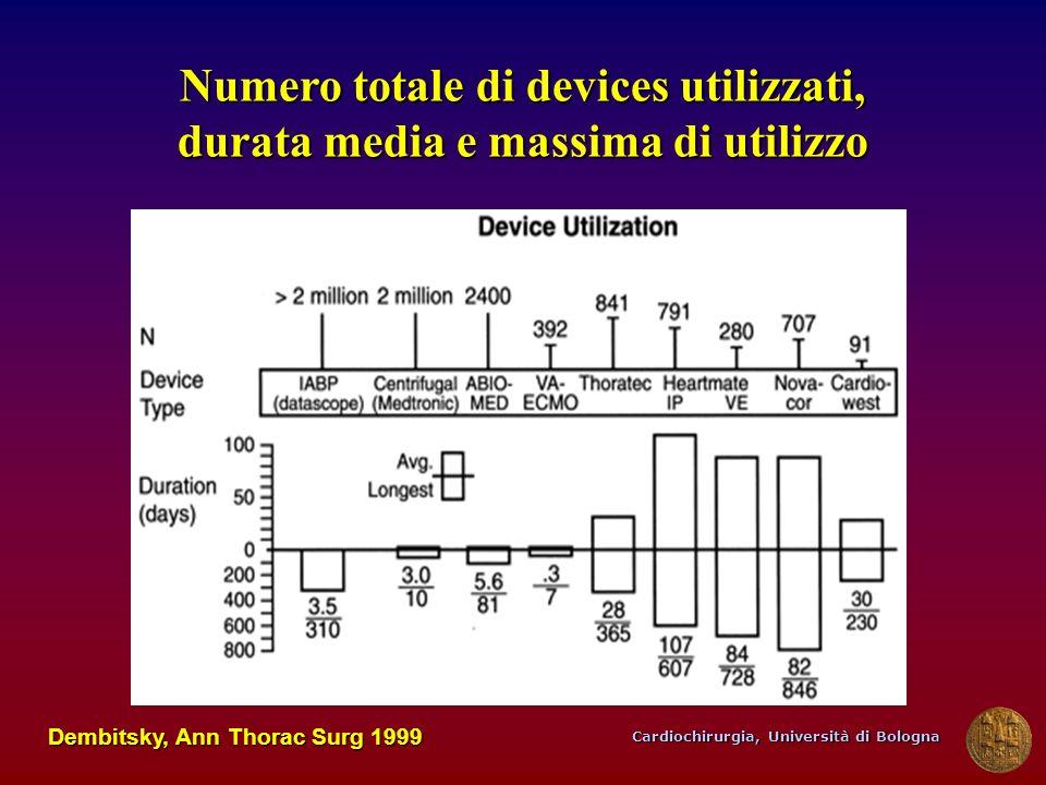 Numero totale di devices utilizzati, durata media e massima di utilizzo