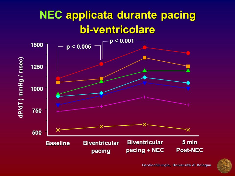 NEC applicata durante pacing