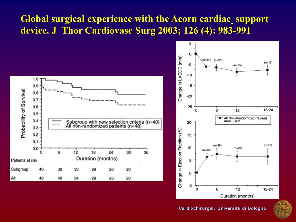 Global surgical experience with the Acorn cardiac support device