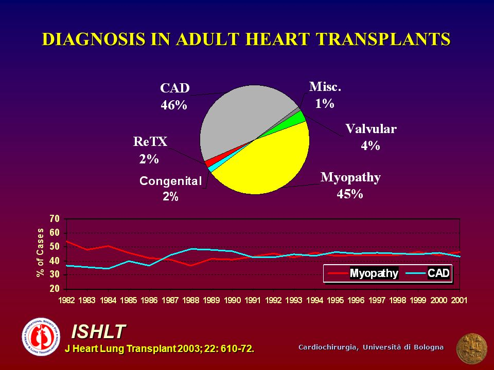 DIAGNOSIS IN ADULT HEART TRANSPLANTS
