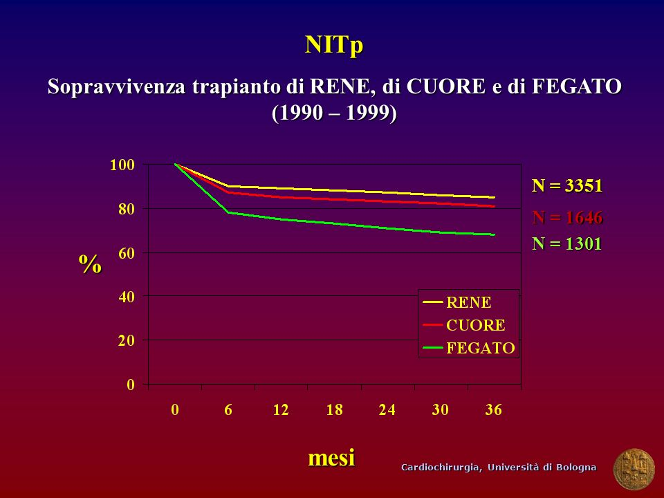 Sopravvivenza trapianto di RENE, di CUORE e di FEGATO (1990 – 1999)
