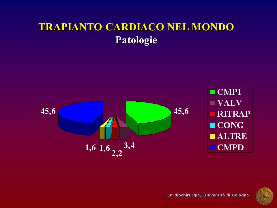 TRAPIANTO CARDIACO NEL MONDO Patologie