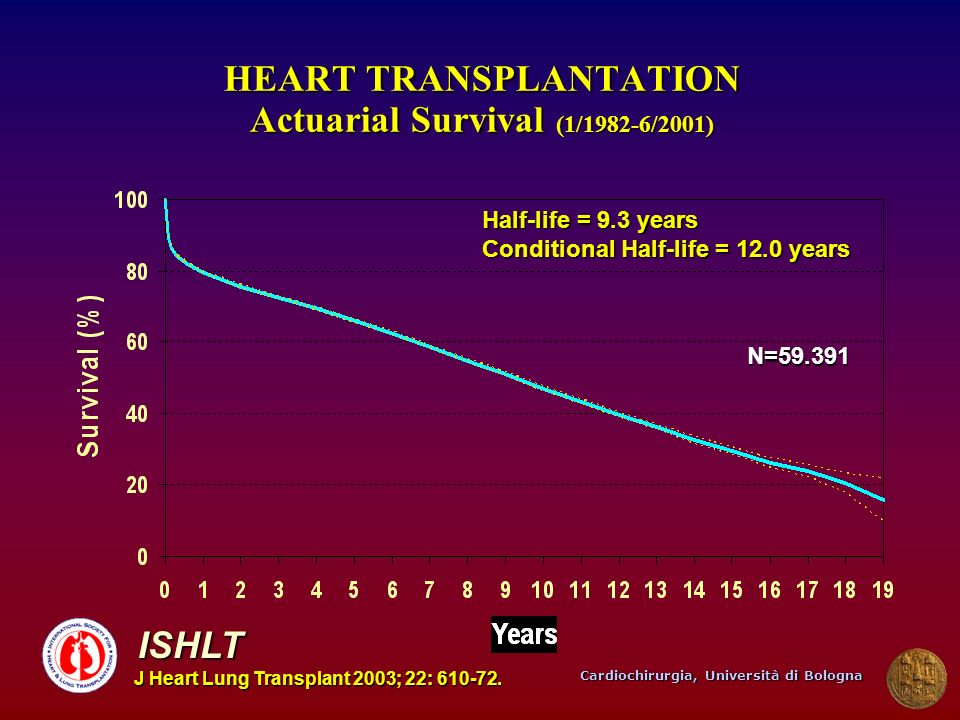 HEART TRANSPLANTATION Actuarial Survival (1/1982-6/2001)