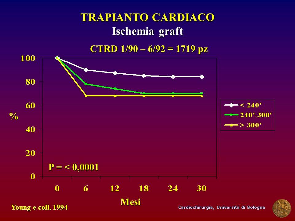 TRAPIANTO CARDIACO Ischemia graft