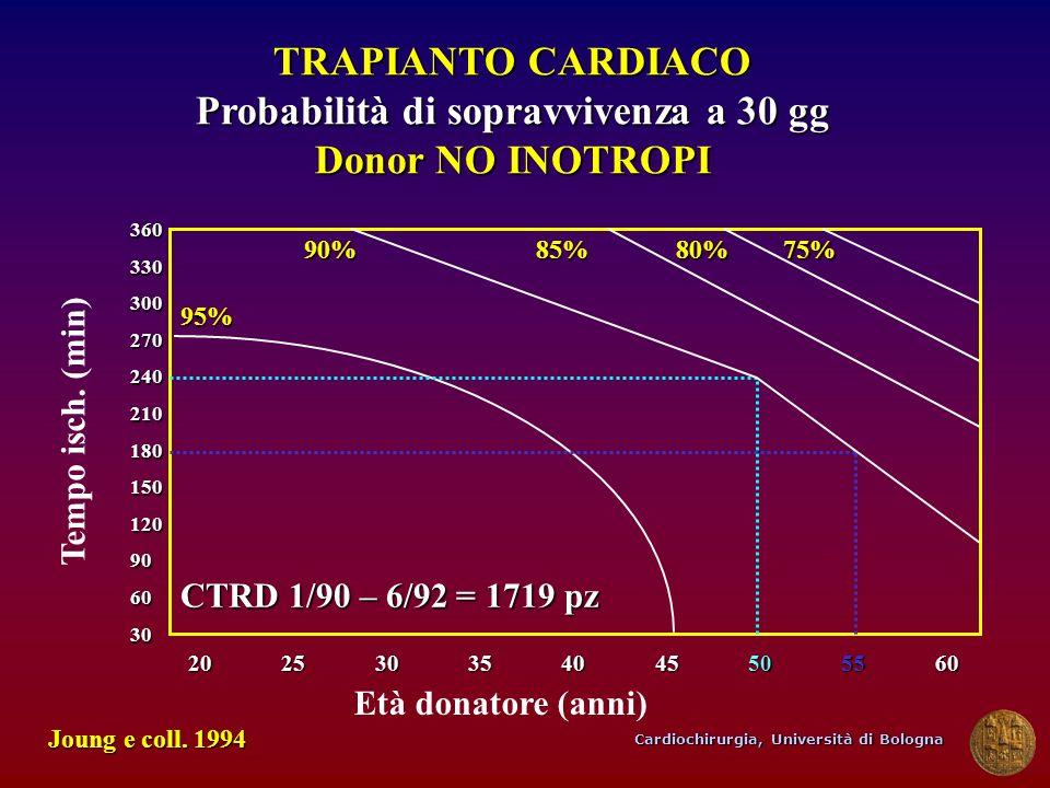 TRAPIANTO CARDIACO Probabilità di sopravvivenza a 30 gg Donor NO INOTROPI