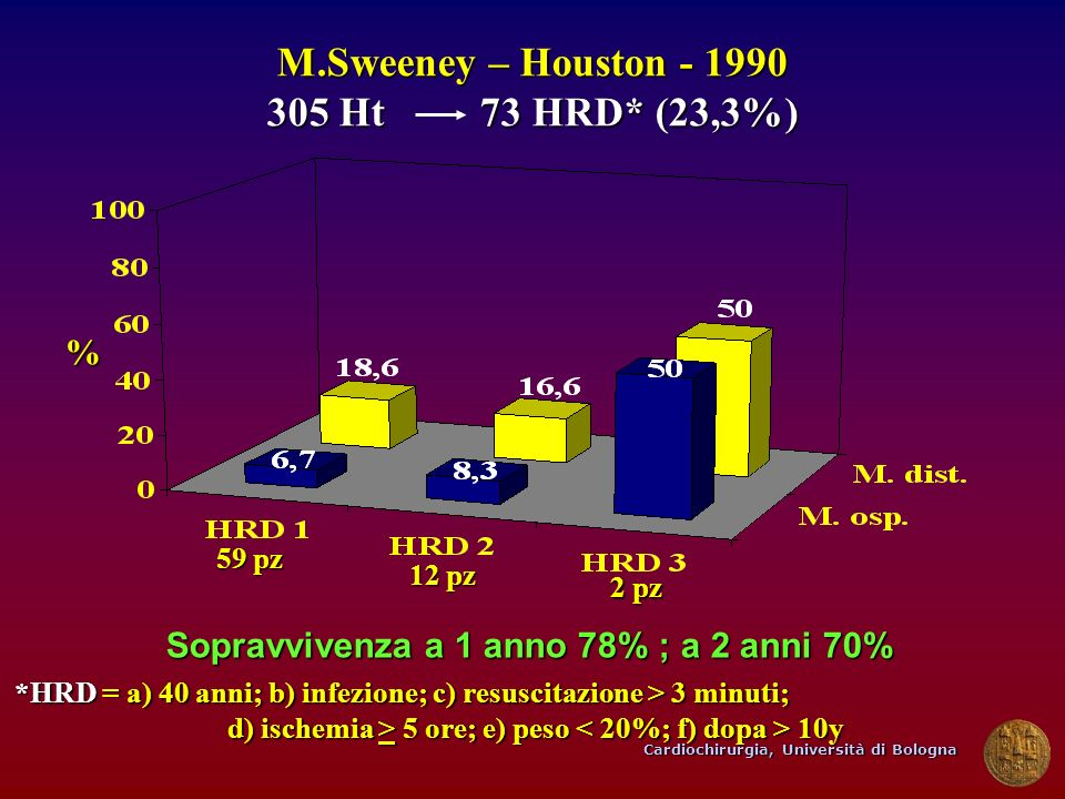 M.Sweeney – Houston - 1990 305 Ht 73 HRD* (23,3%)