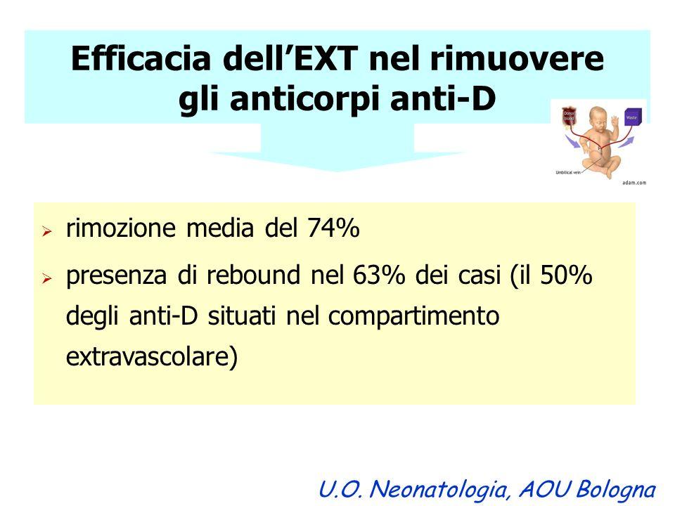 Efficacia dell'EXT nel rimuovere gli anticorpi anti-D