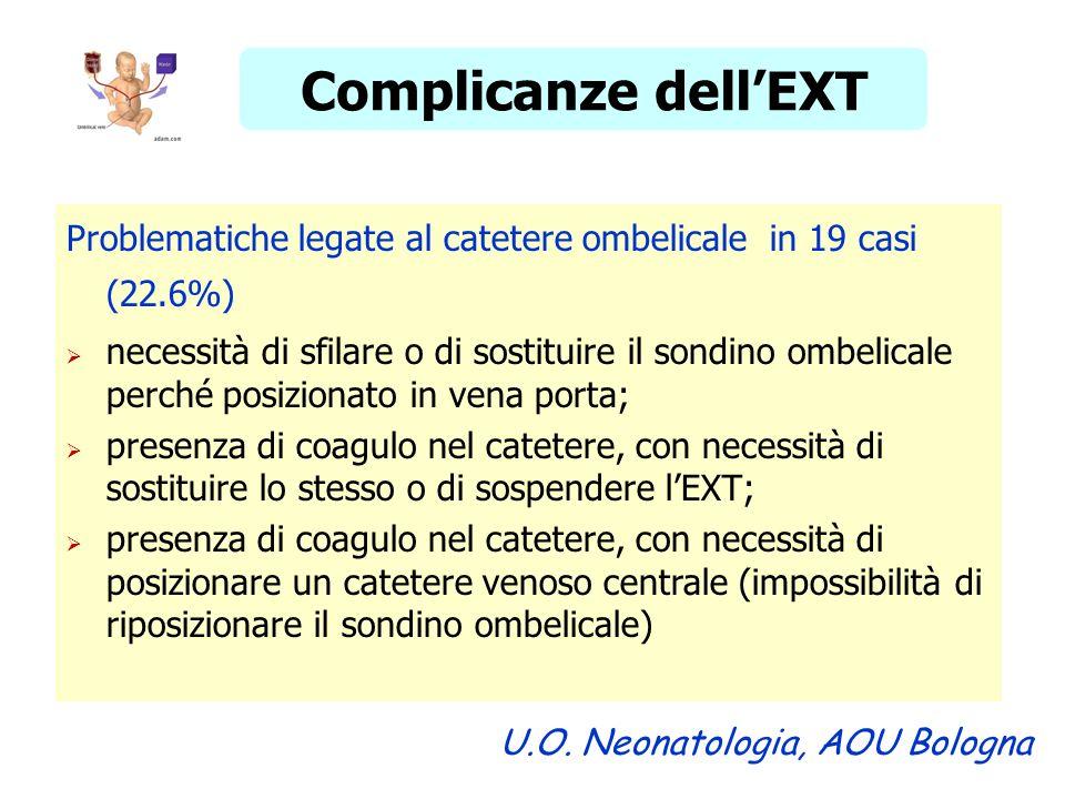 Complicanze dell'EXT Problematiche legate al catetere ombelicale in 19 casi (22.6%)